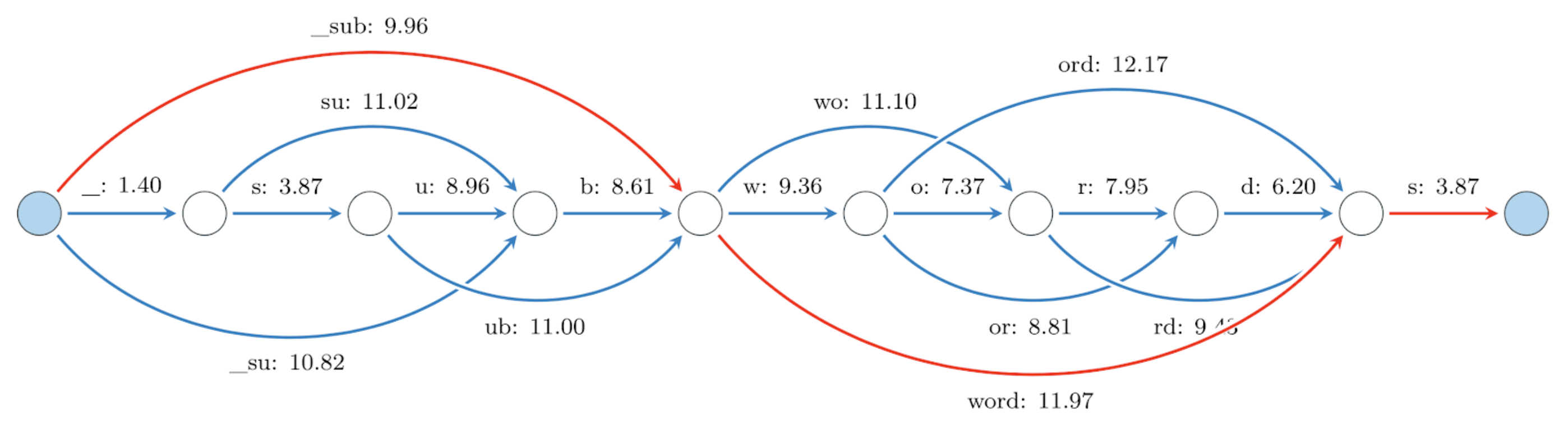 A graph of possible subword tokenizations for the token '_subwords'. The number next to each token is its negative log  likelihood. The most probable tokenization corresponds to the shortest weighted path connecting the blue nodes  (indicated in red).