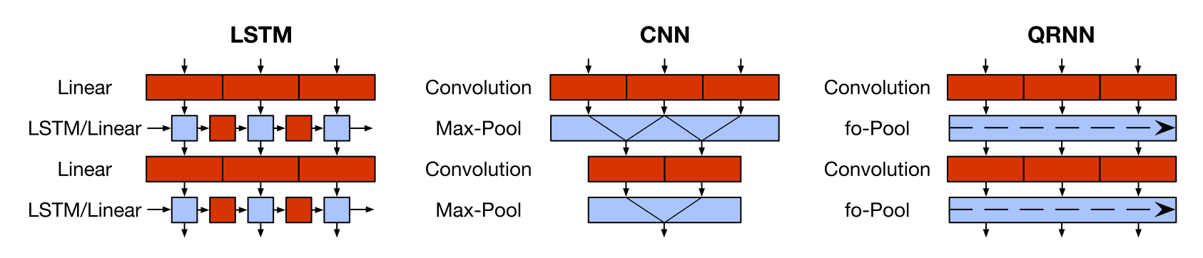 The computation structure of the QRNN compared with an LSTM and a CNN (Bradbury et al., 2019)