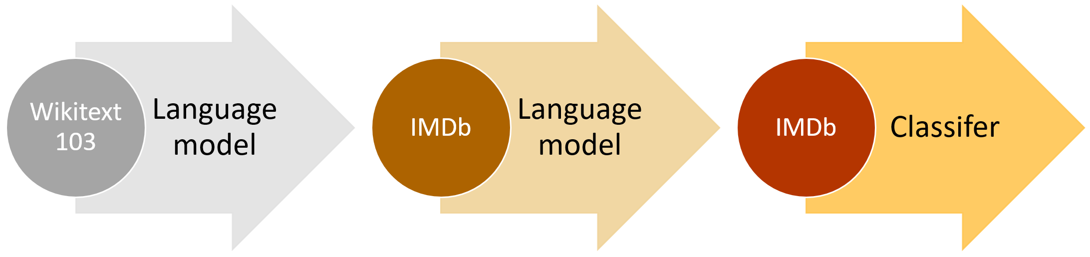 Introducing state of the art text classification with universal language models