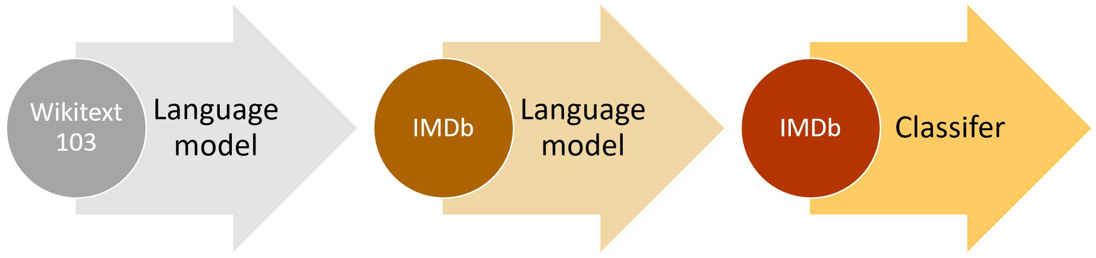 High level ULMFiT approach (IMDb example)